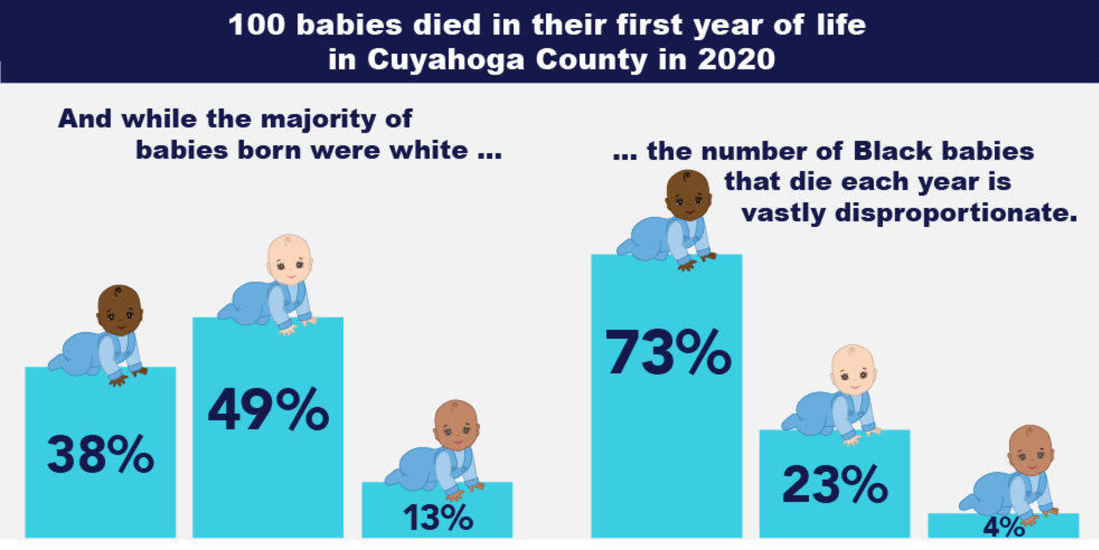 First Year Cleveland Infant Death Disparity Illustration